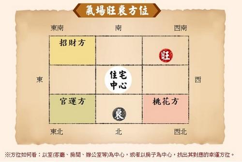 招財招桃花!2018年的幸運方位大公開
