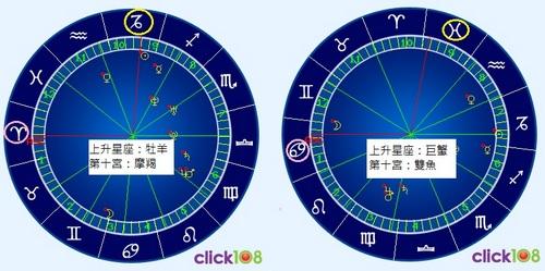 上升星座第十宮星盤圖