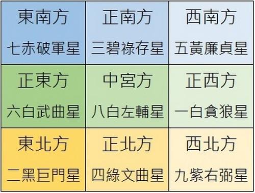 2019己亥豬年九宮飛星圖