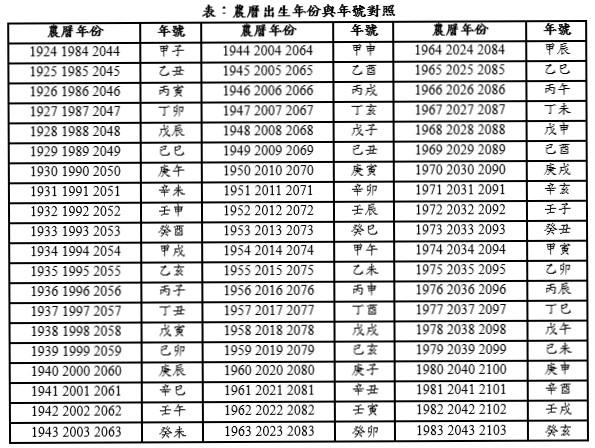農曆出生年份與年號對照